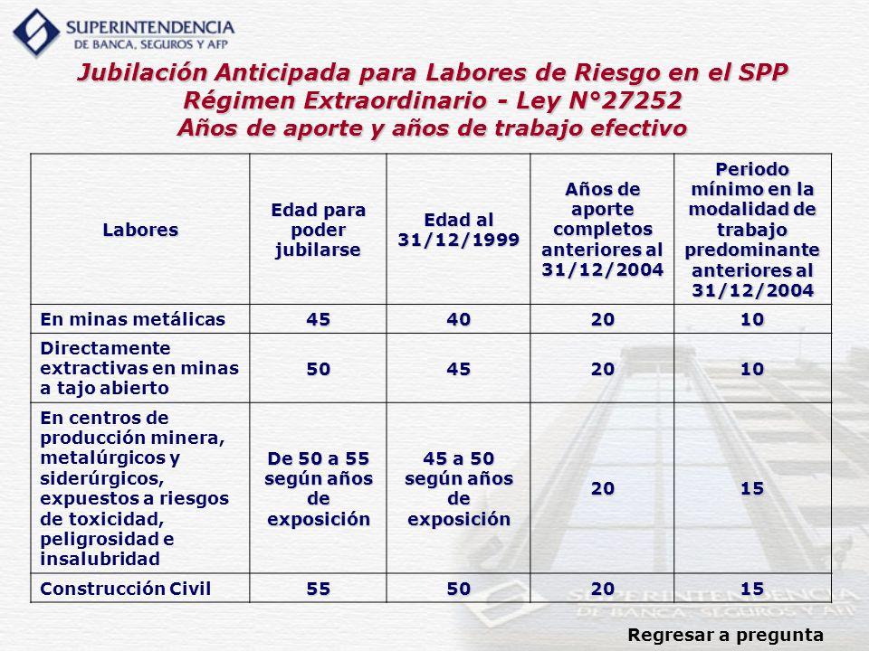 Jubilación Anticipada para Labores de Riesgo en el SPP Régimen Extraordinario - Ley N°27252 Años de aporte y años de trabajo efectivo