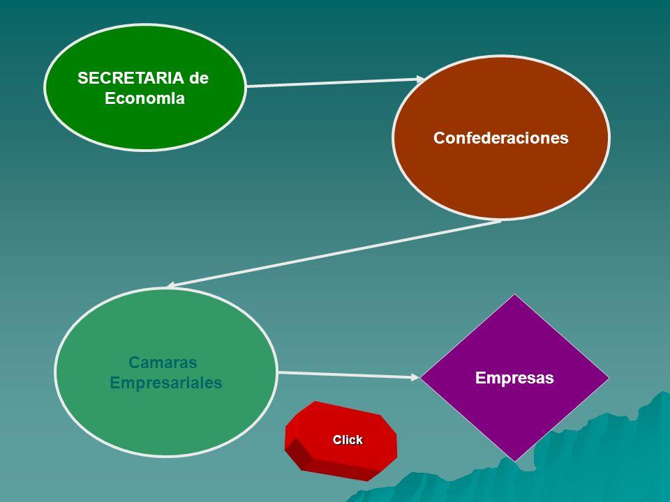 Click SECRETARIA de EconomIa Confederaciones Camaras Empresariales