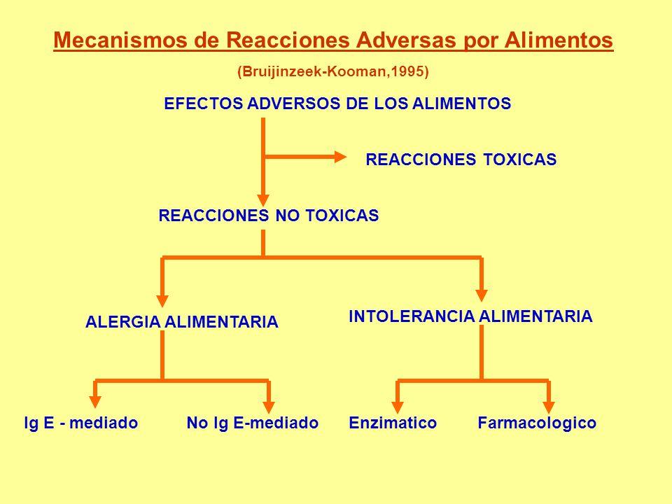 Mecanismos de Reacciones Adversas por Alimentos