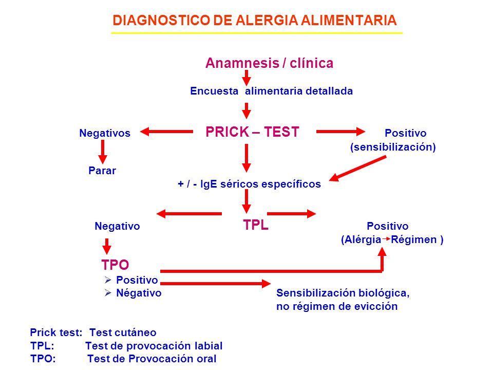 DIAGNOSTICO DE ALERGIA ALIMENTARIA