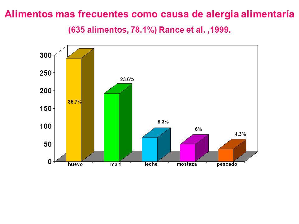 Alimentos mas frecuentes como causa de alergia alimentaría