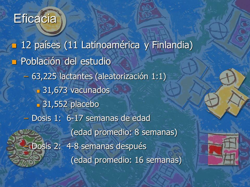 Eficacia 12 países (11 Latinoamérica y Finlandia)