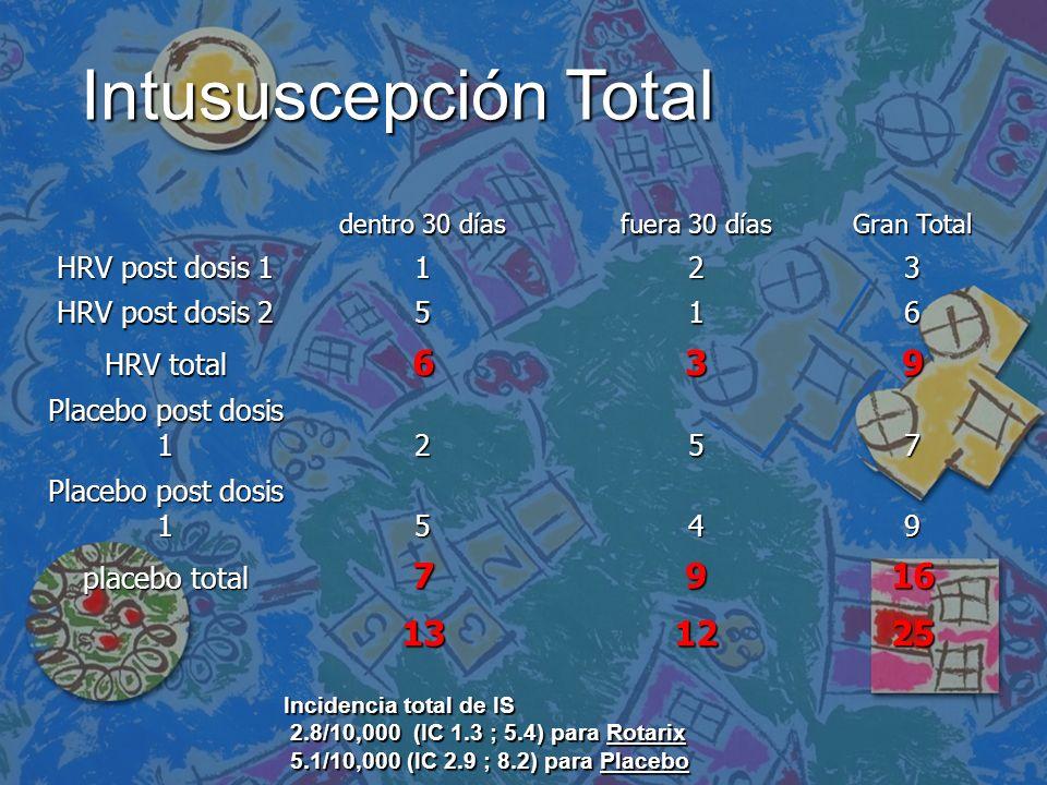 Intususcepción Total 9 16 13 12 25 HRV post dosis 1 1 2 3