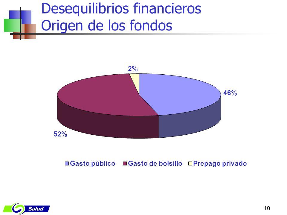 Desequilibrios financieros Origen de los fondos