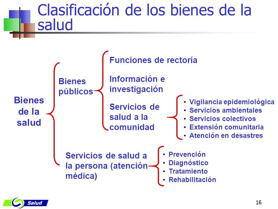 Clasificación de los bienes de la salud