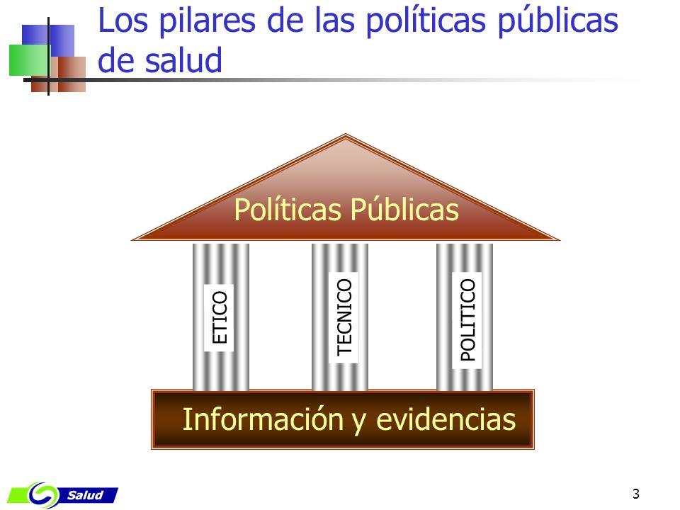 Los pilares de las políticas públicas de salud