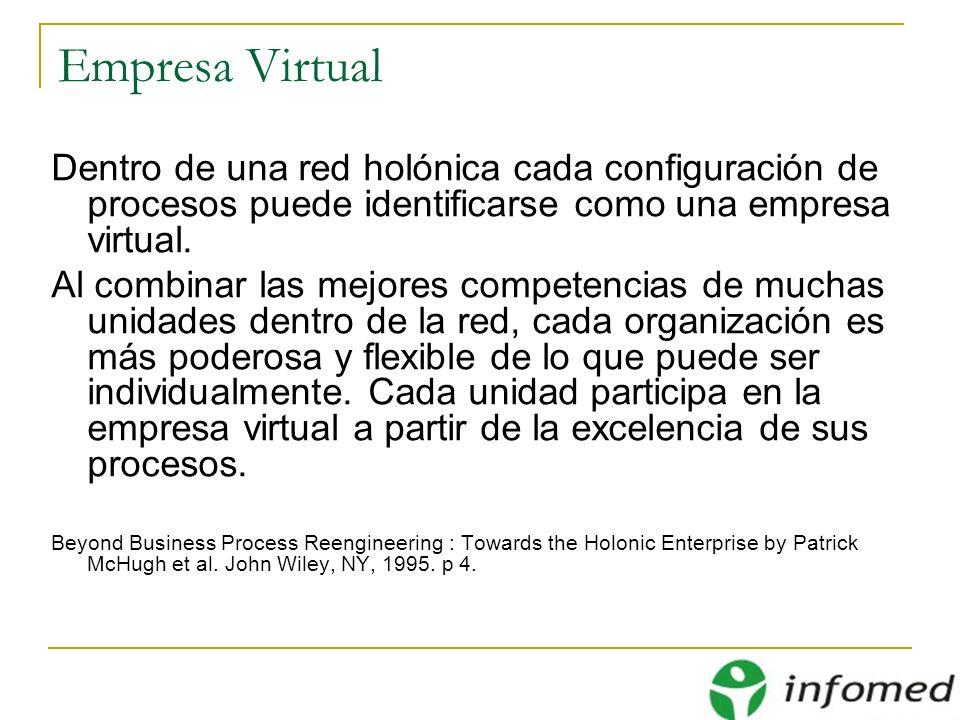 Empresa Virtual Dentro de una red holónica cada configuración de procesos puede identificarse como una empresa virtual.