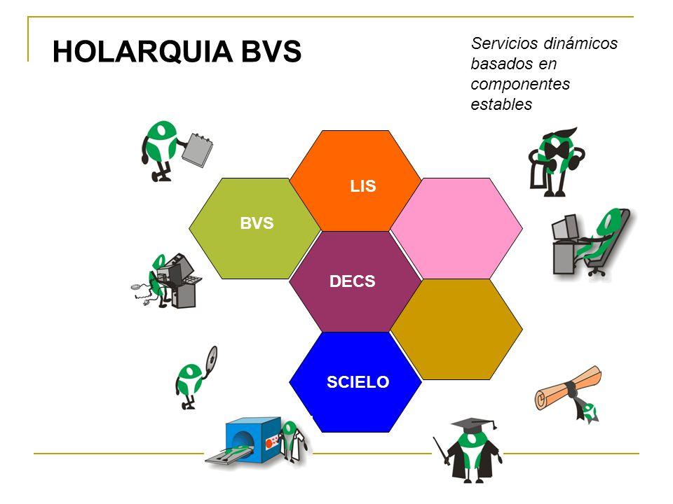 HOLARQUIA BVS Servicios dinámicos basados en componentes estables LIS