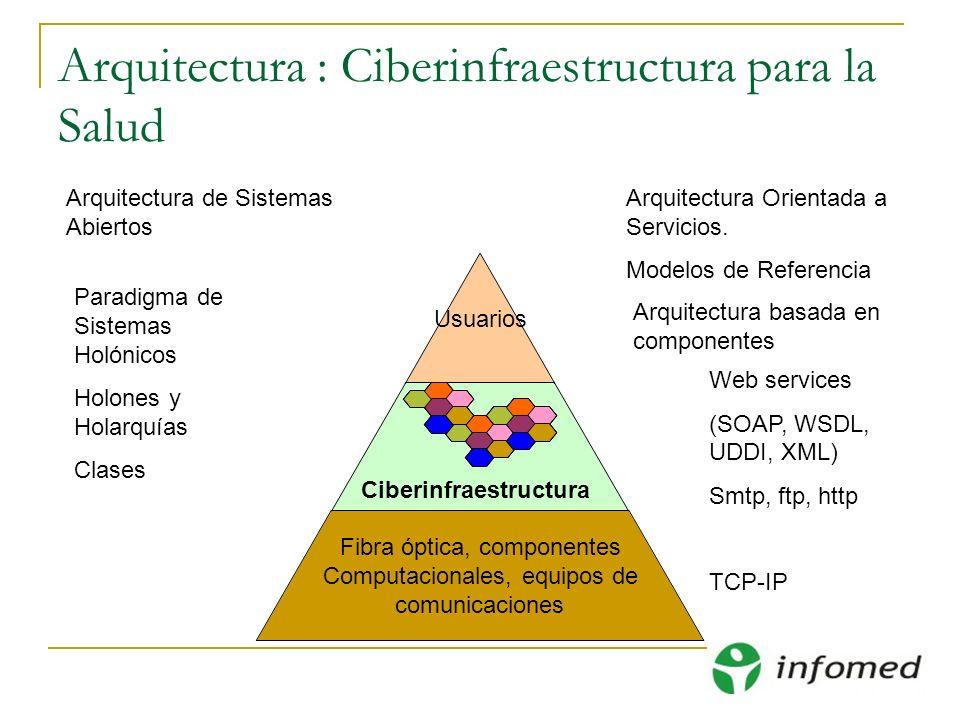 Arquitectura : Ciberinfraestructura para la Salud