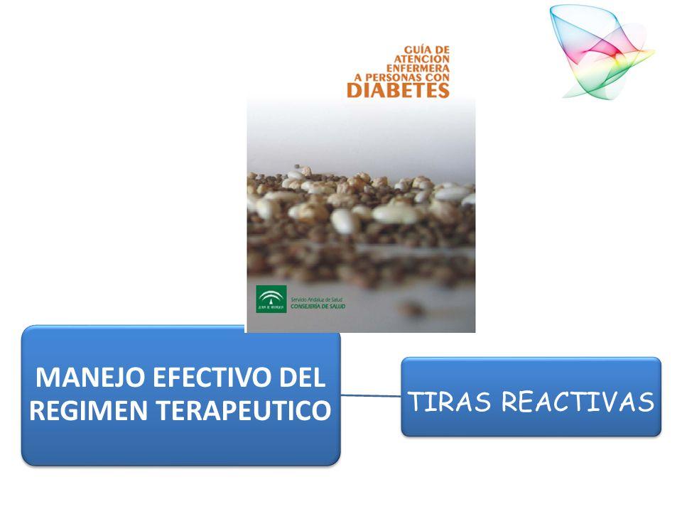 MANEJO EFECTIVO DEL REGIMEN TERAPEUTICO