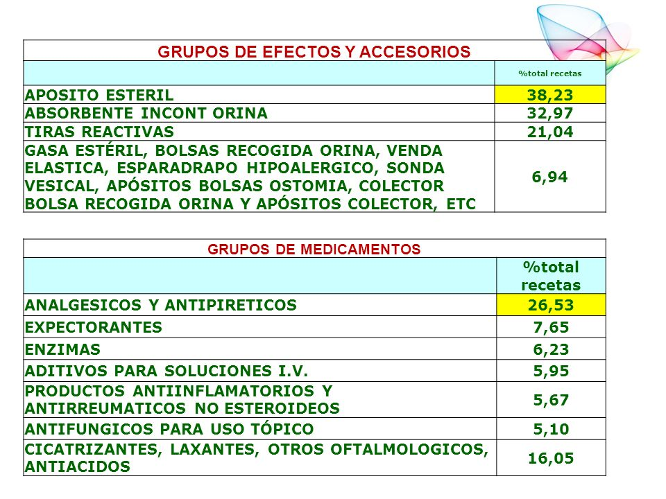 GRUPOS DE EFECTOS Y ACCESORIOS GRUPOS DE MEDICAMENTOS