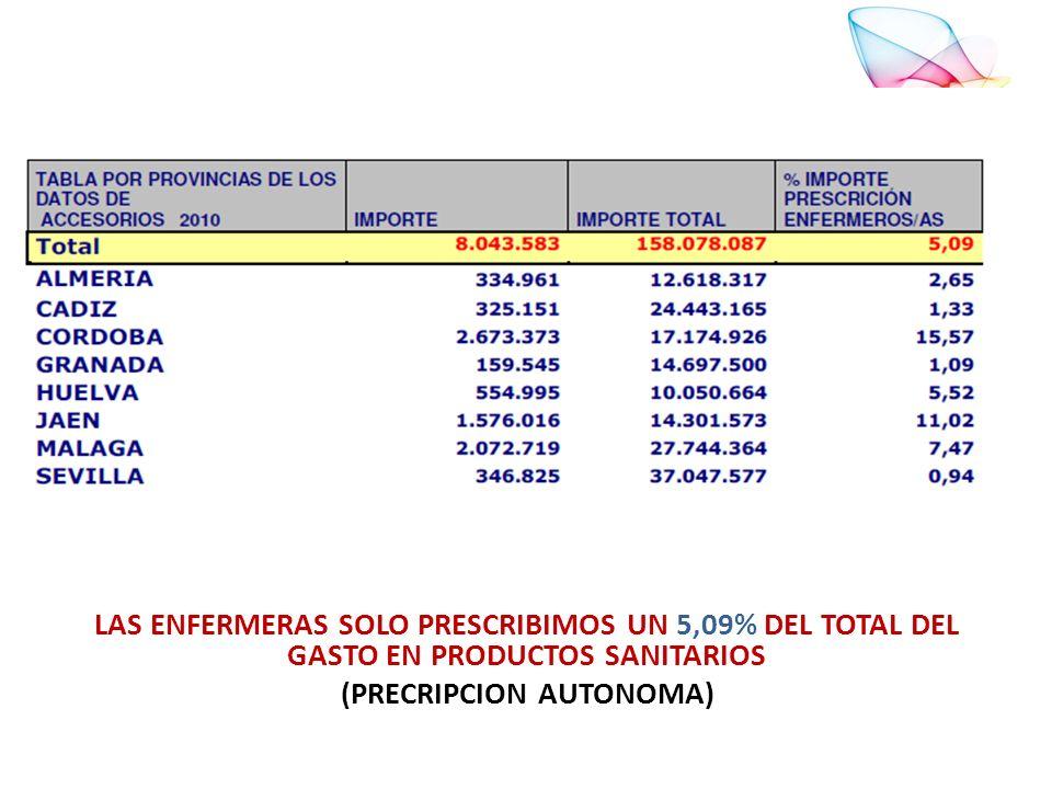 LAS ENFERMERAS SOLO PRESCRIBIMOS UN 5,09% DEL TOTAL DEL GASTO EN PRODUCTOS SANITARIOS (PRECRIPCION AUTONOMA)