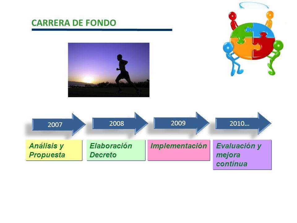 CARRERA DE FONDO 2007 2008 2009 2010… Análisis y Propuesta