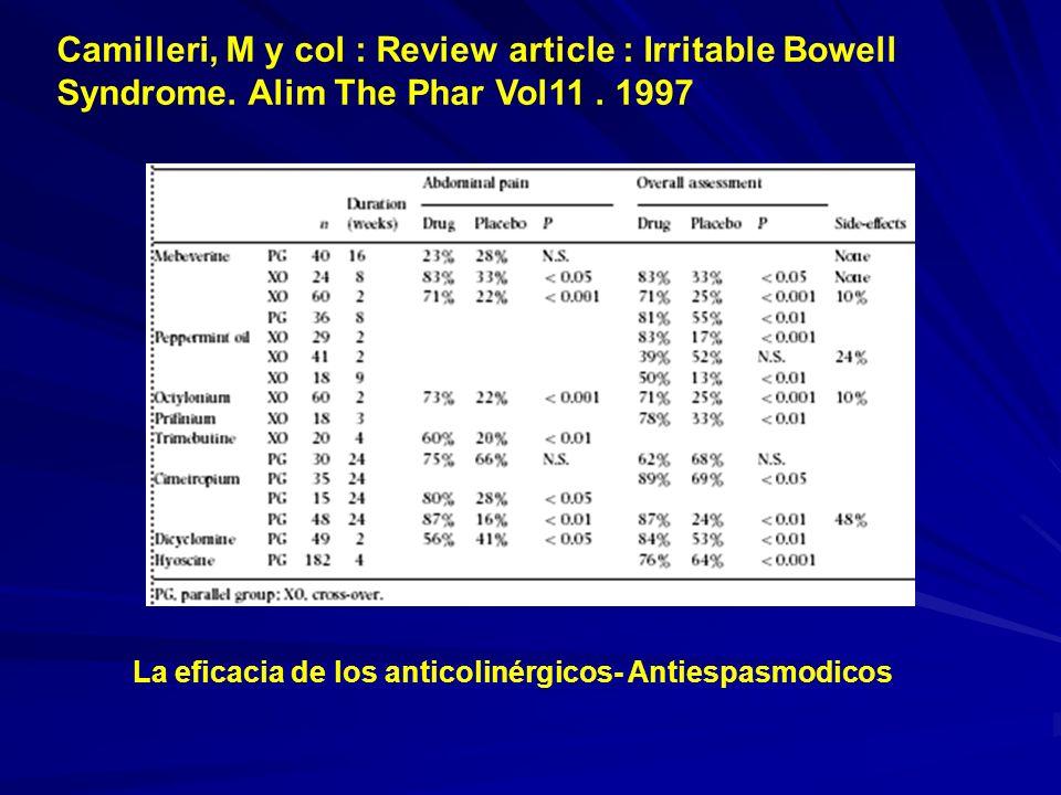 La eficacia de los anticolinérgicos- Antiespasmodicos