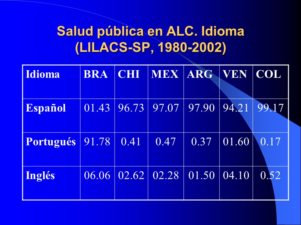 Salud pública en ALC. Idioma (LILACS-SP, 1980-2002)