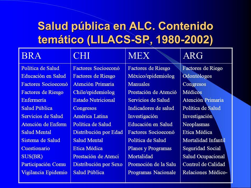 Salud pública en ALC. Contenido temático (LILACS-SP, 1980-2002)
