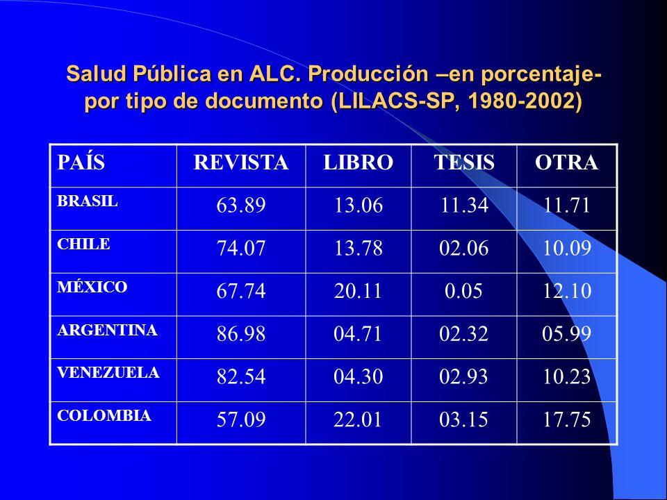 Salud Pública en ALC. Producción –en porcentaje- por tipo de documento (LILACS-SP, 1980-2002)