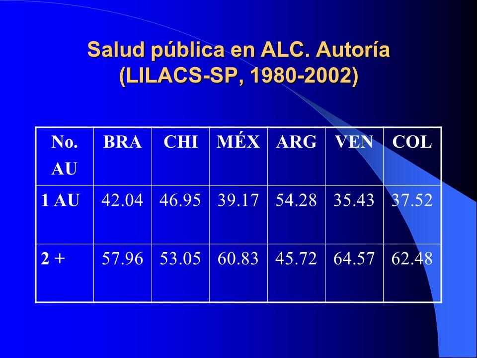 Salud pública en ALC. Autoría (LILACS-SP, 1980-2002)
