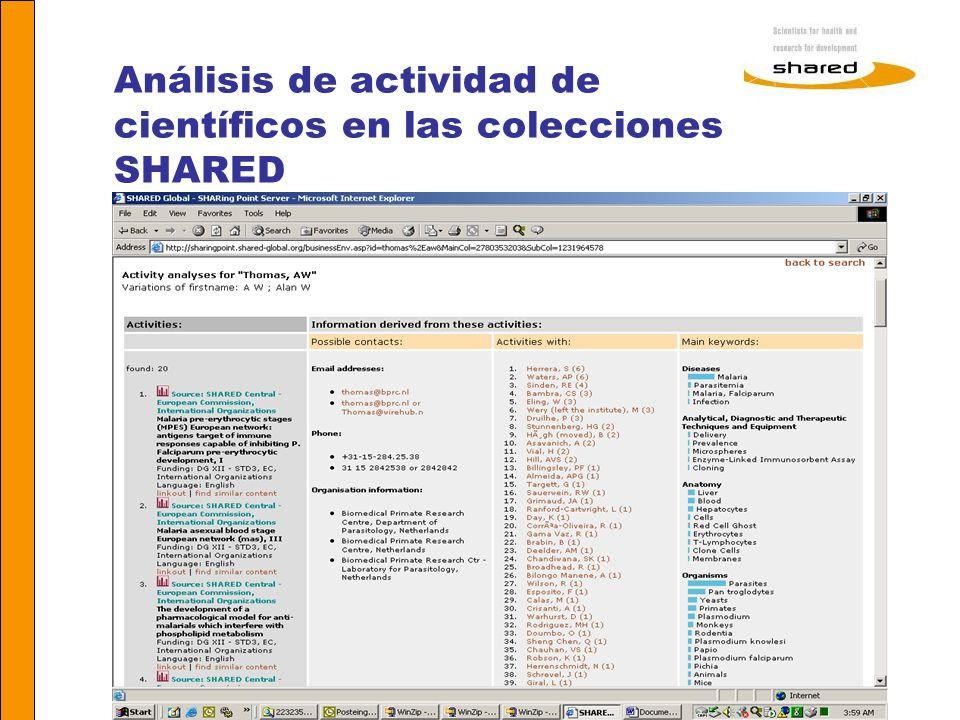 Análisis de actividad de científicos en las colecciones SHARED