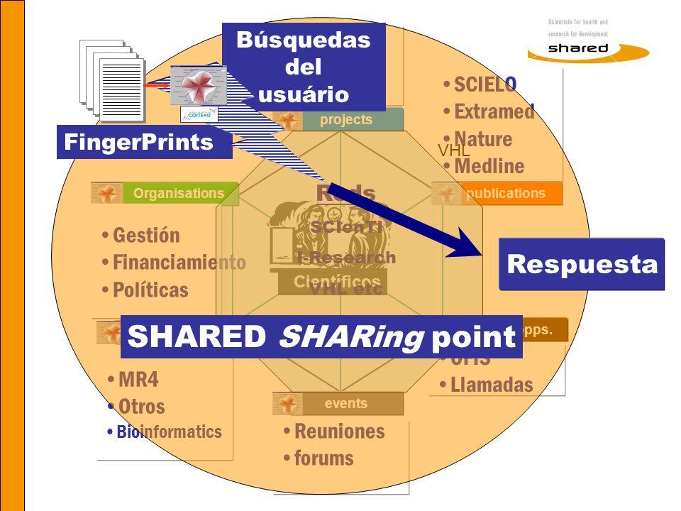 SHARED SHARing point Respuesta Búsquedas del SHARED CRISP usuário