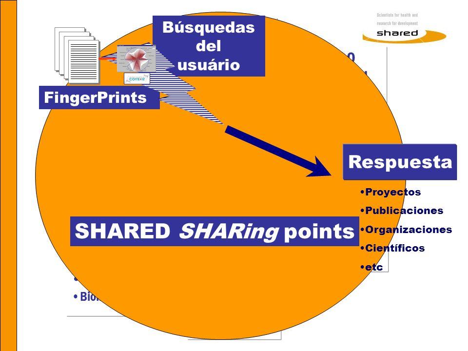 SHARED SHARing points Respuesta Búsquedas del SHARED CRISP usuário