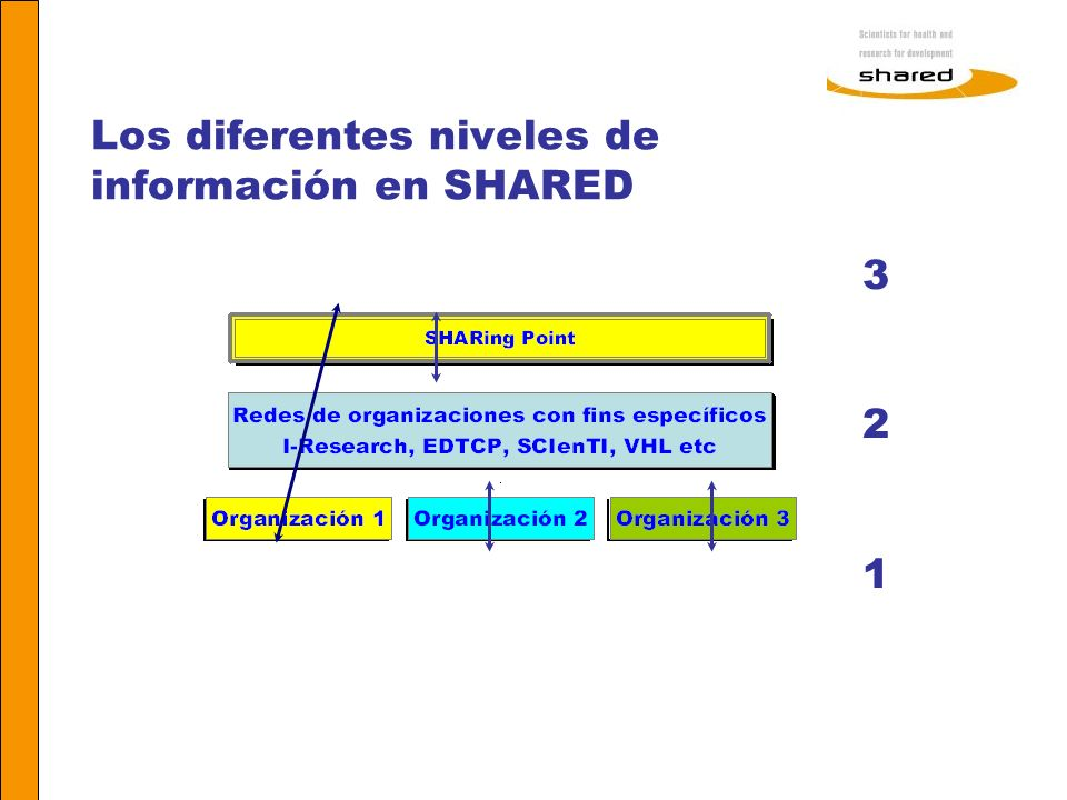 Los diferentes niveles de información en SHARED