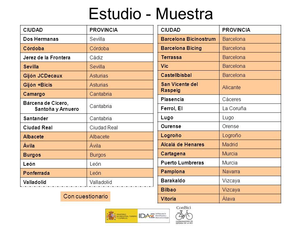Estudio - Muestra Con cuestionario CIUDAD PROVINCIA Dos Hermanas