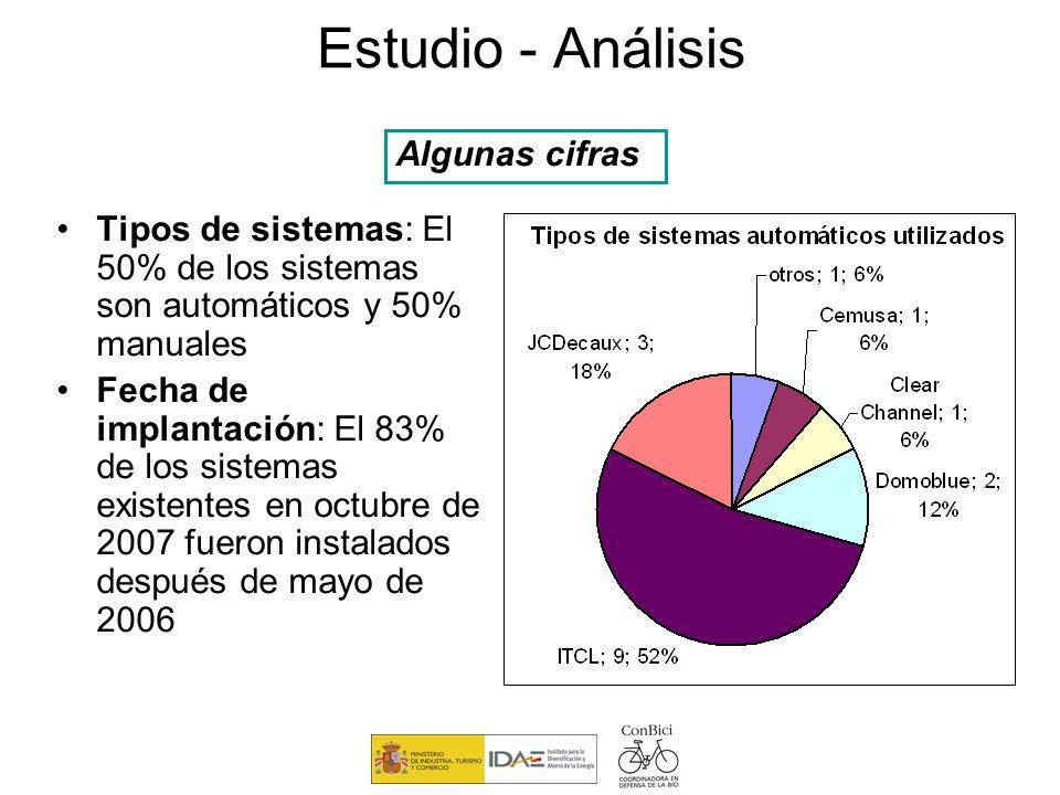 Estudio - Análisis Algunas cifras