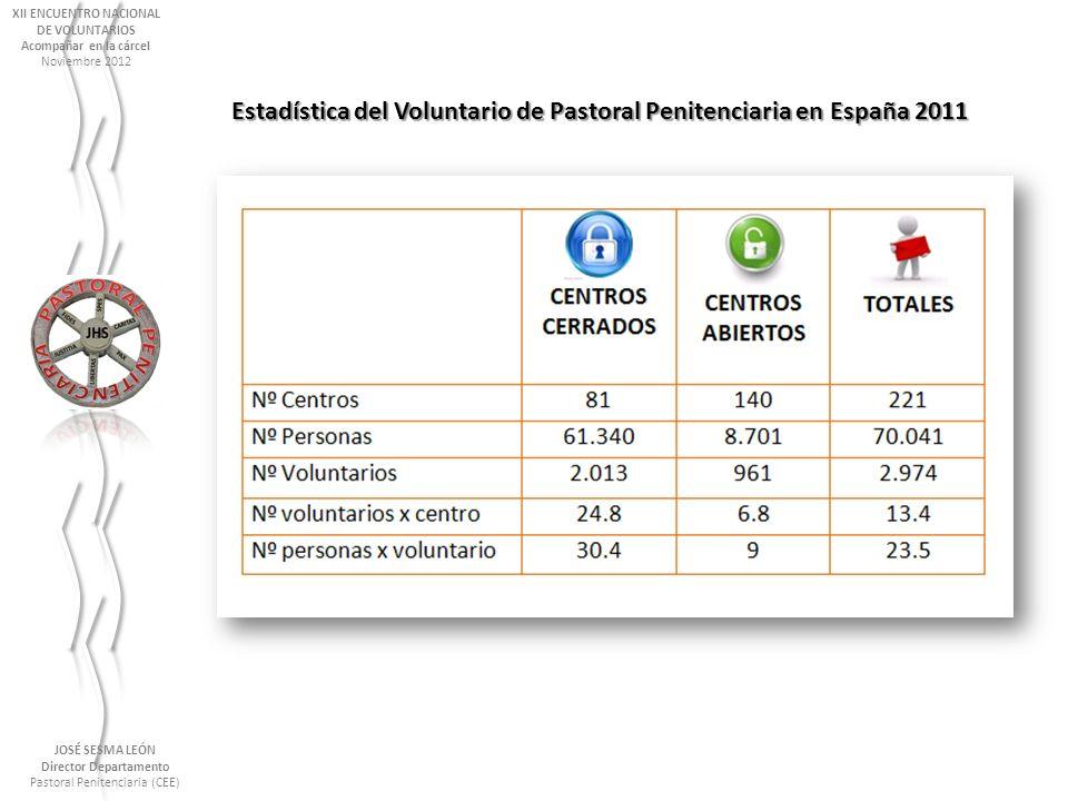 Estadística del Voluntario de Pastoral Penitenciaria en España 2011
