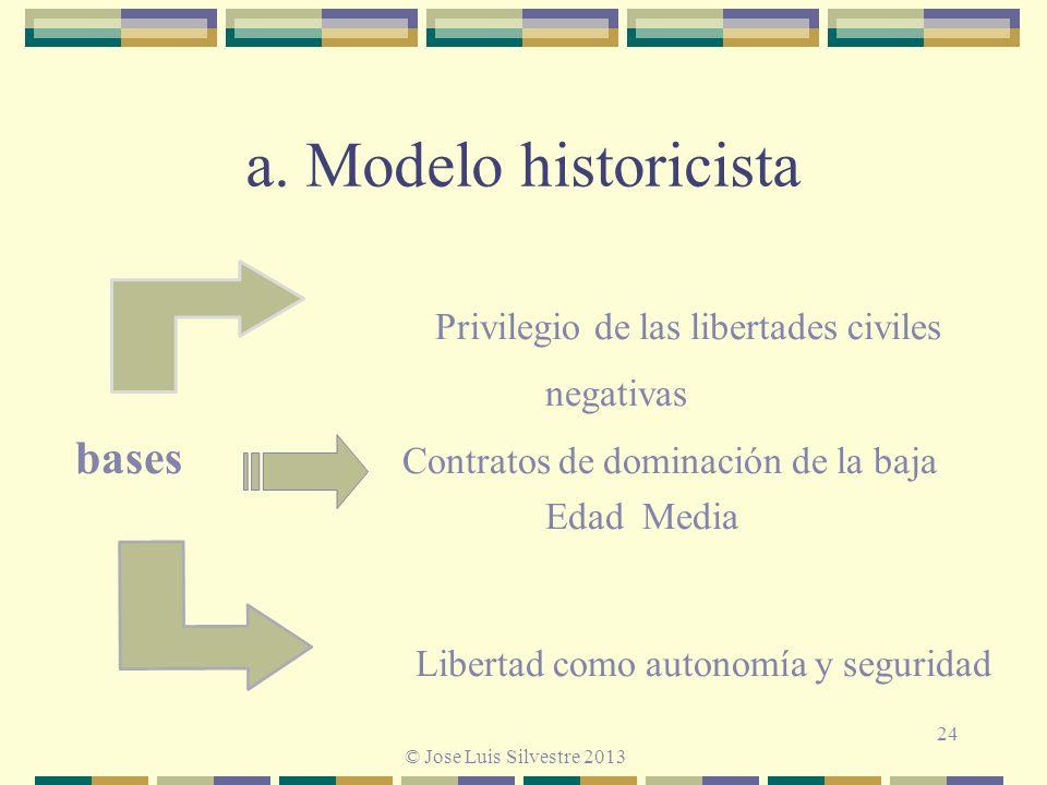 a. Modelo historicista Privilegio de las libertades civiles