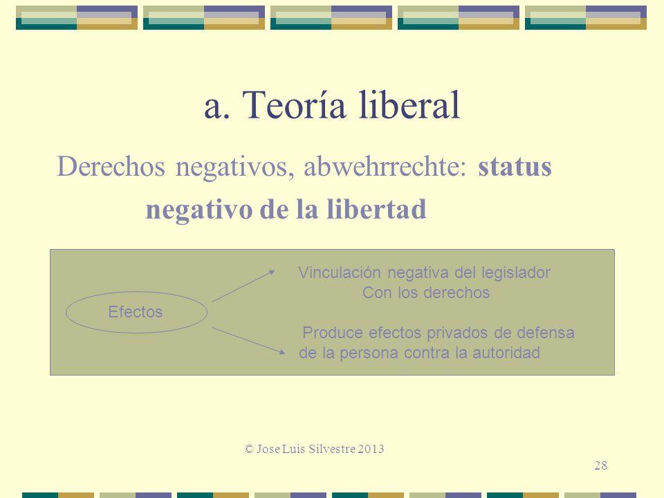 a. Teoría liberal Derechos negativos, abwehrrechte: status