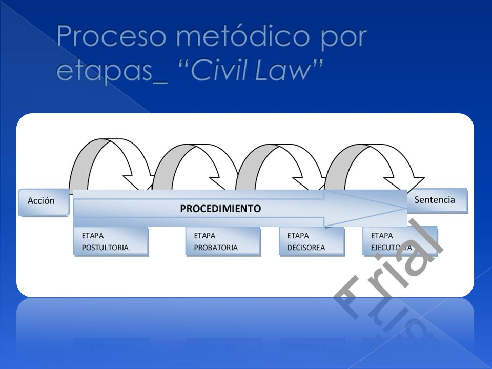 Proceso metódico por etapas_ Civil Law