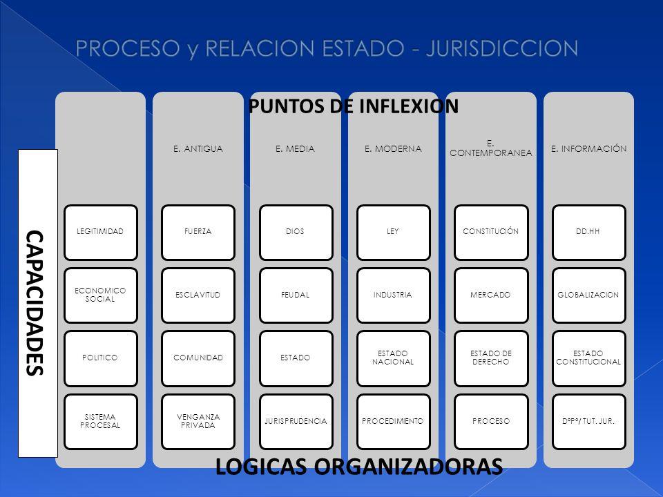 PROCESO y RELACION ESTADO - JURISDICCION
