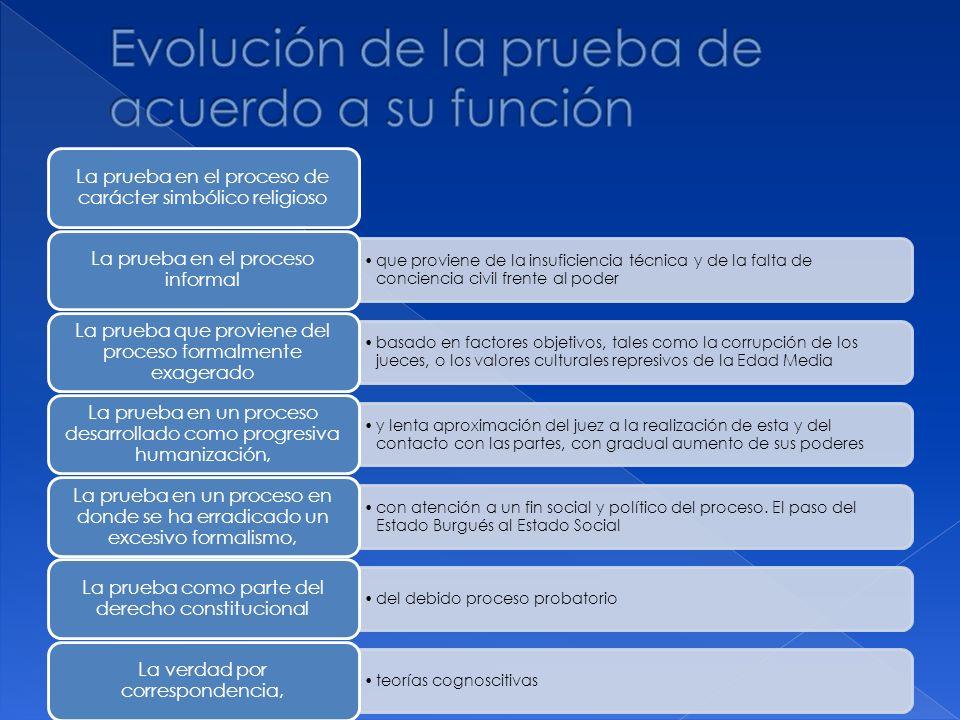 Evolución de la prueba de acuerdo a su función