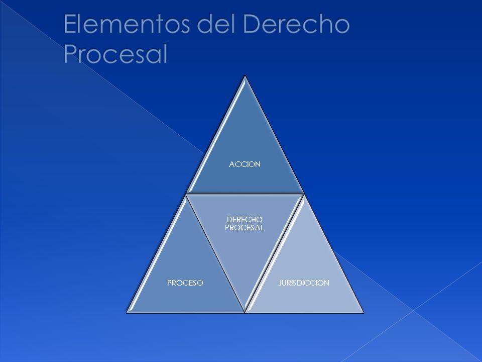 Elementos del Derecho Procesal