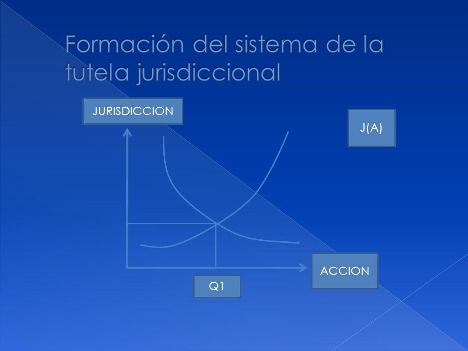 Formación del sistema de la tutela jurisdiccional