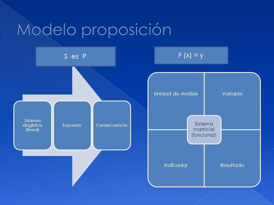 Modelo proposición S es P F (x) = y Sistema silogístico (lineal)