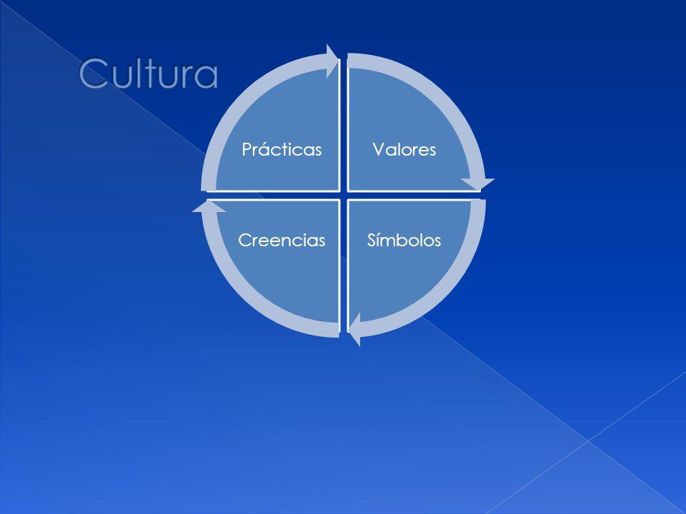 Cultura Valores Símbolos Creencias Prácticas