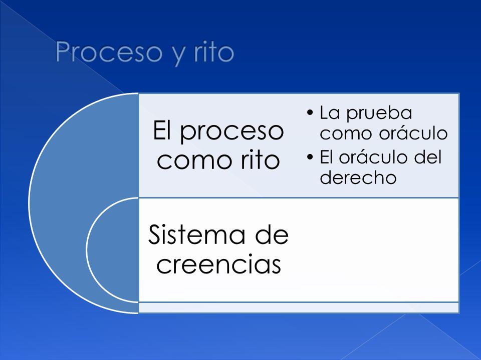 Proceso y rito El proceso como rito Sistema de creencias