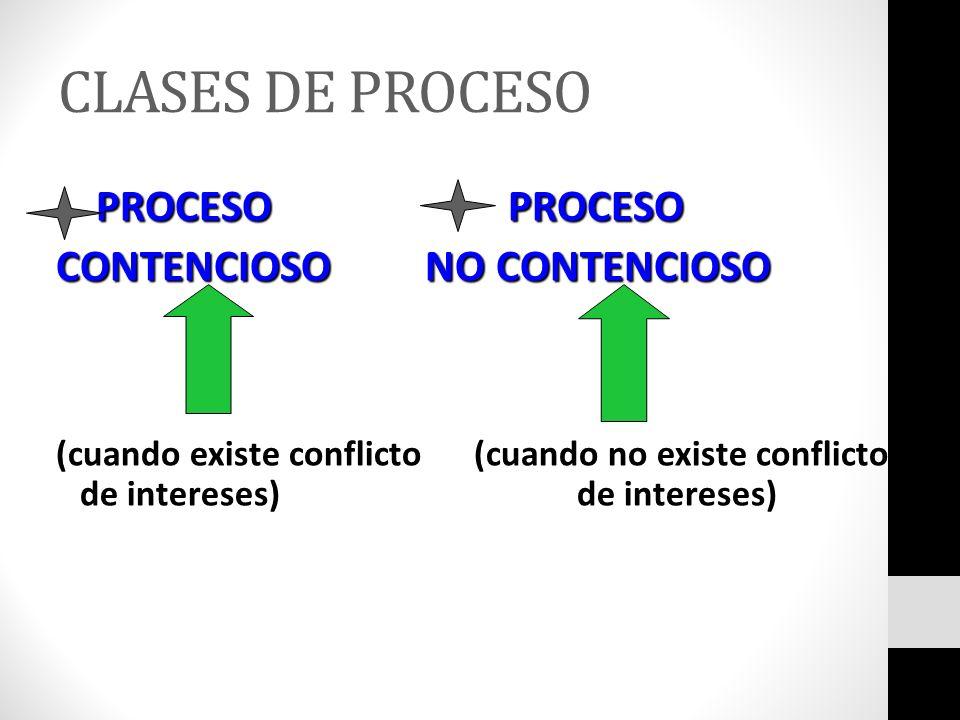 CLASES DE PROCESO CONTENCIOSO NO CONTENCIOSO