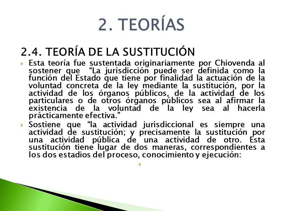 2. TEORÍAS 2.4. TEORÍA DE LA SUSTITUCIÓN