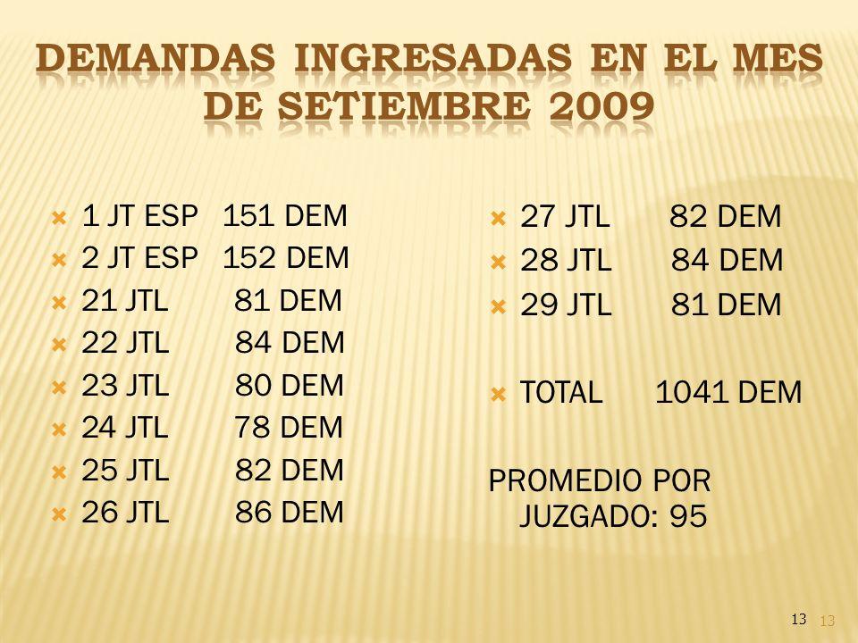 DEMANDAS INGRESADAS EN EL MES DE SETIEMBRE 2009