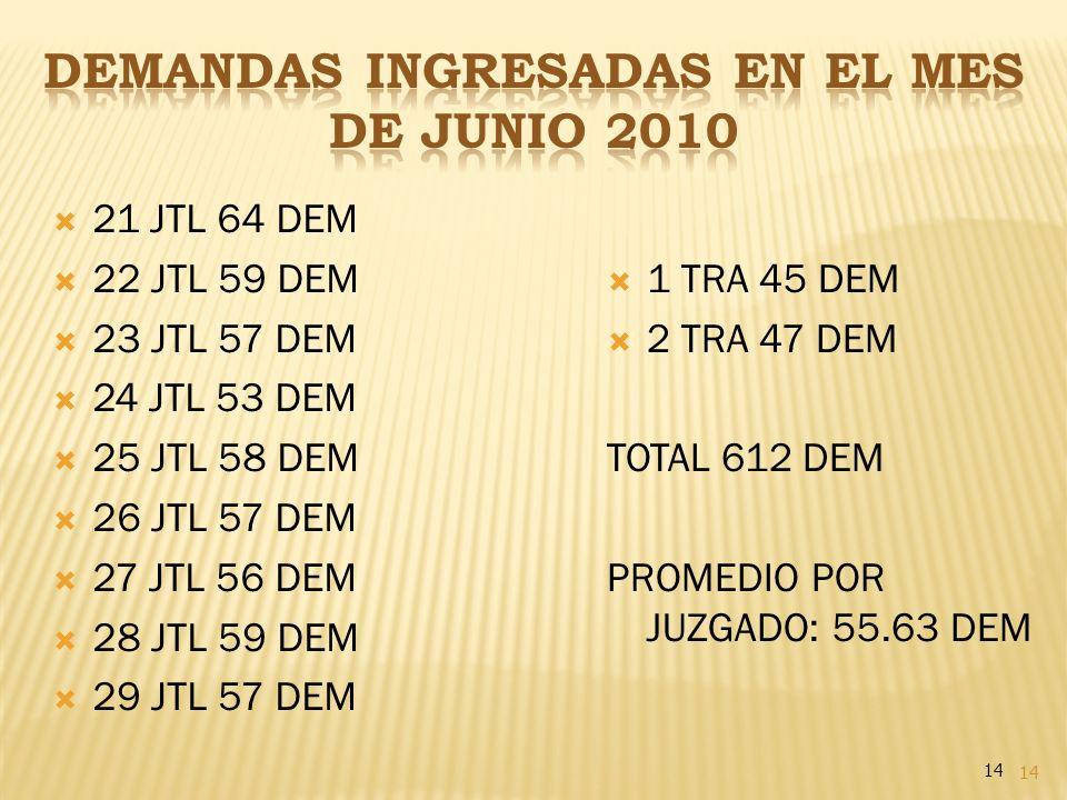 DEMANDAS INGRESADAS EN EL MES DE JUNIO 2010