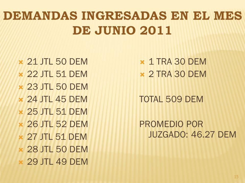DEMANDAS INGRESADAS EN EL MES DE JUNIO 2011