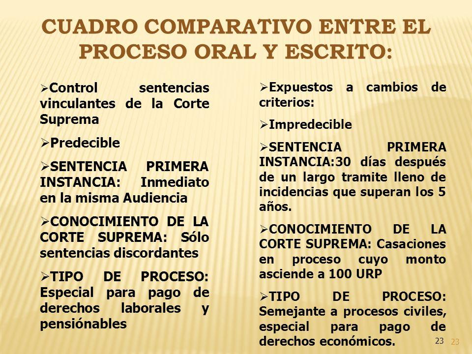 CUADRO COMPARATIVO ENTRE EL PROCESO ORAL Y ESCRITO:
