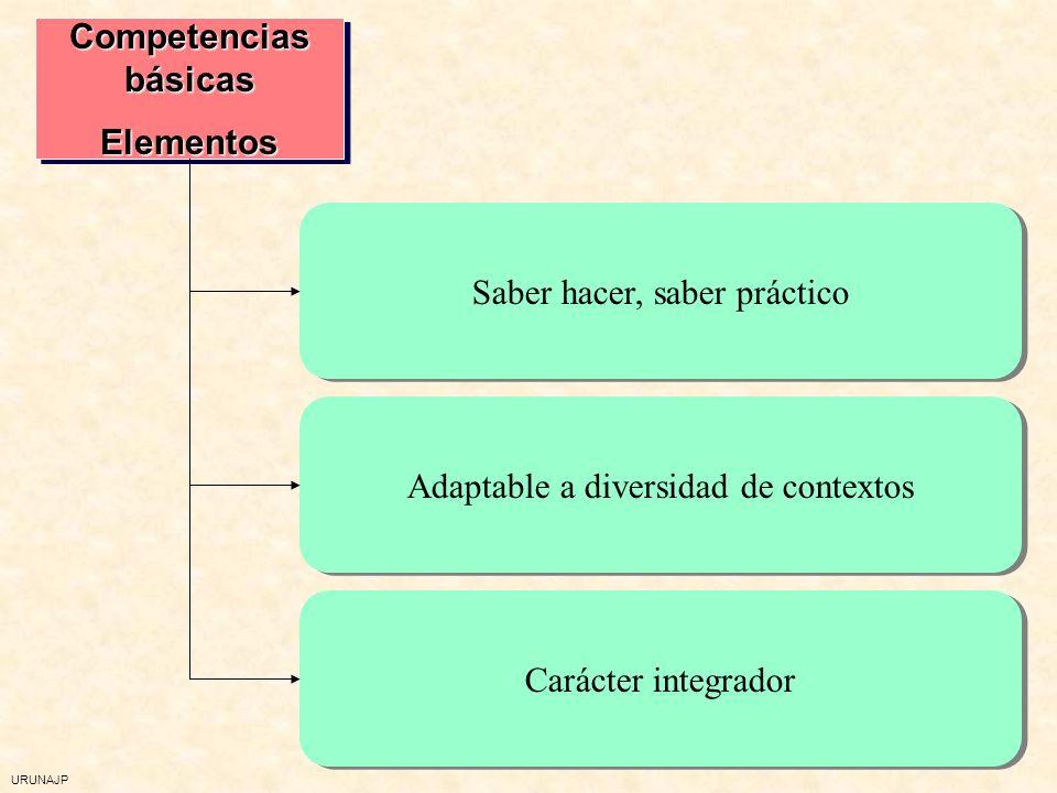 Competencias básicas Elementos