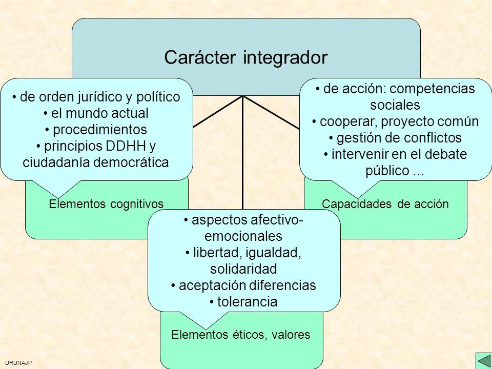 Carácter integrador de acción: competencias sociales