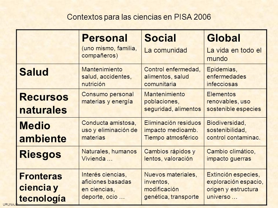 Contextos para las ciencias en PISA 2006