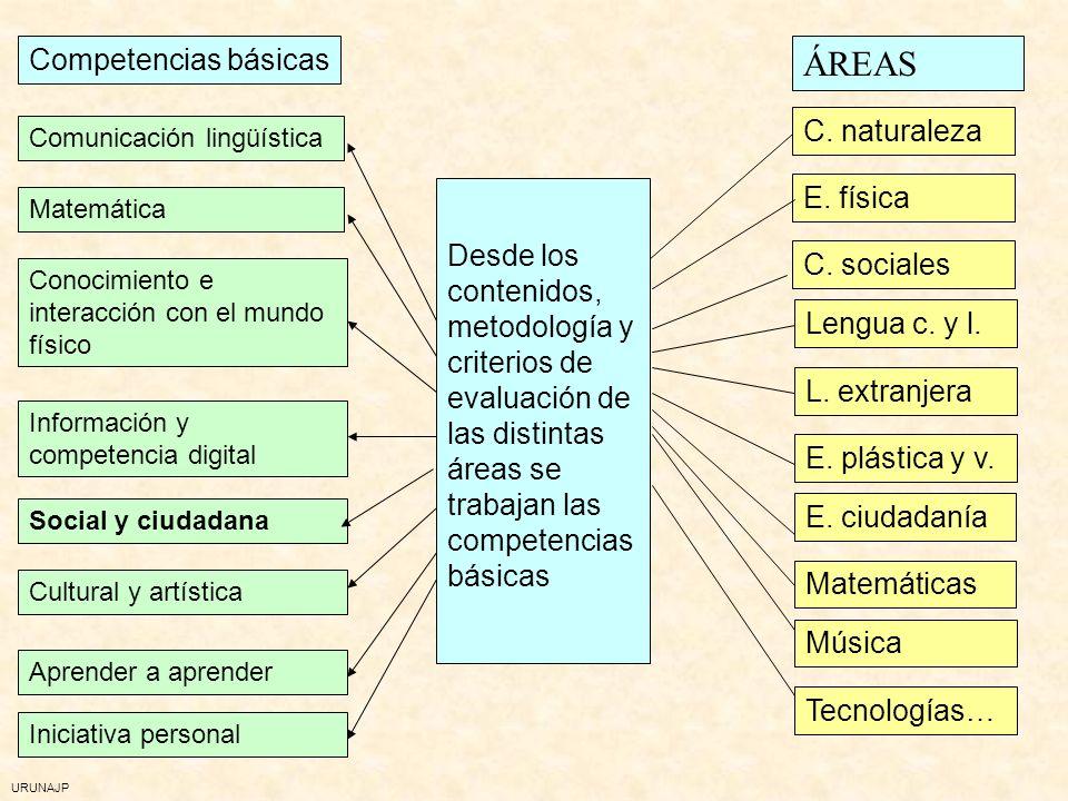 ÁREAS Competencias básicas C. naturaleza E. física