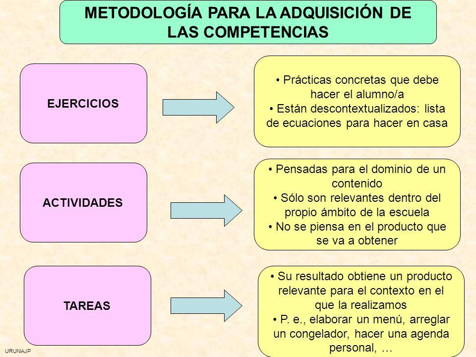METODOLOGÍA PARA LA ADQUISICIÓN DE LAS COMPETENCIAS